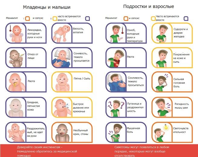 Симптомы у детей и взрослых