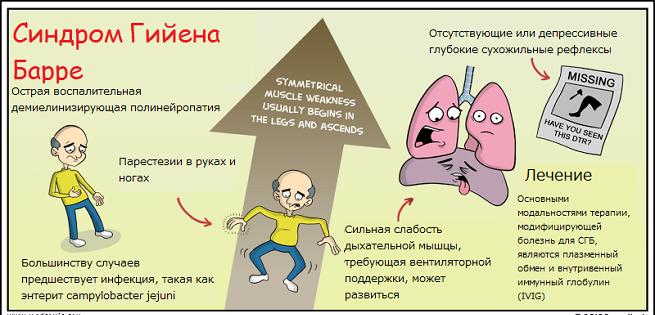 Коротко о болезни