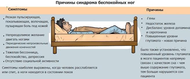 Причины синдрома