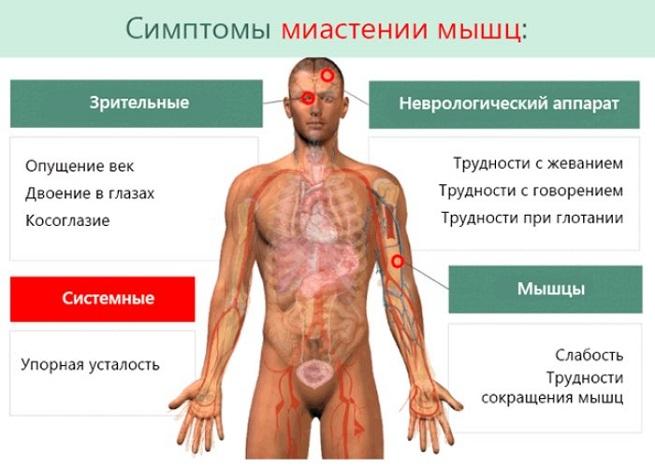 Некоторые симптомы